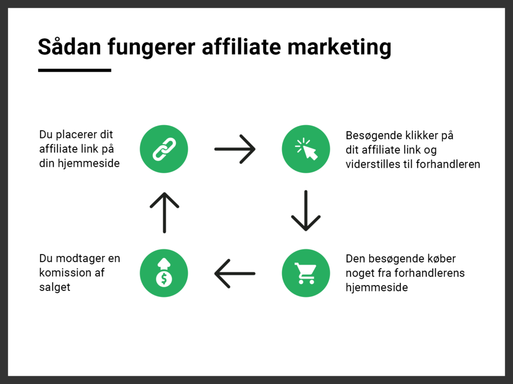 sådan fungerer affiliate marketing
